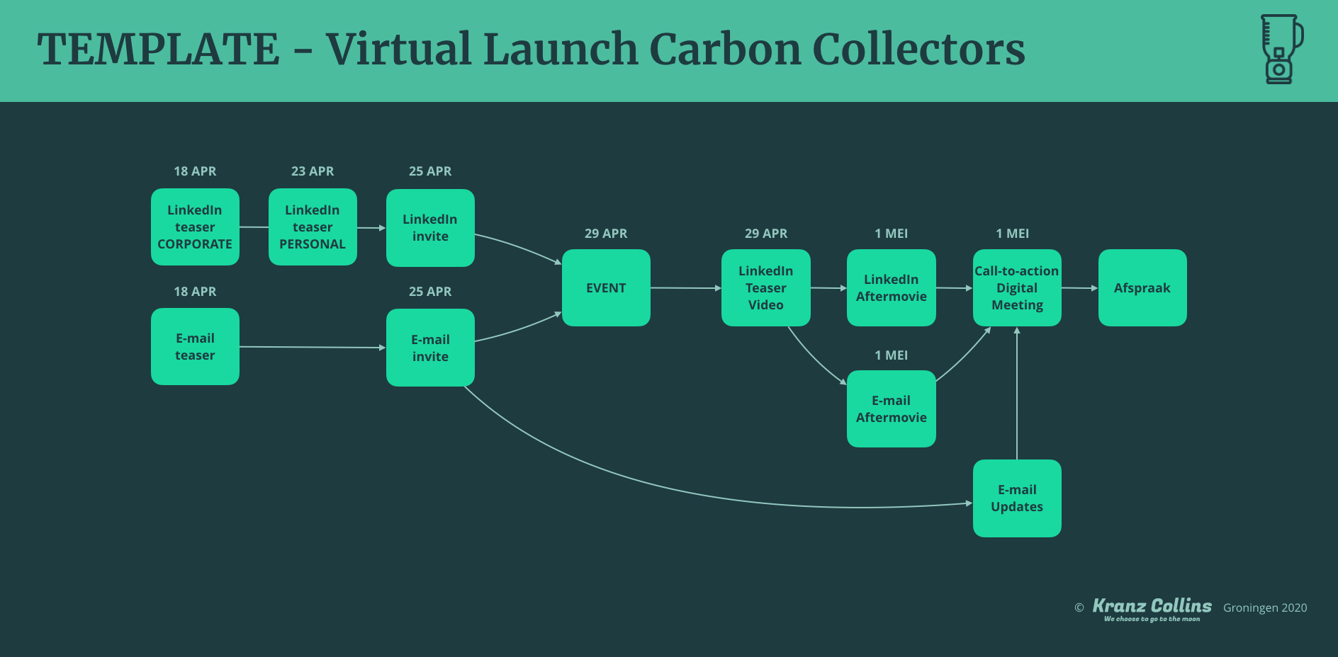 TEMPLATE Campagne Virtual Launch Carbon Collectors